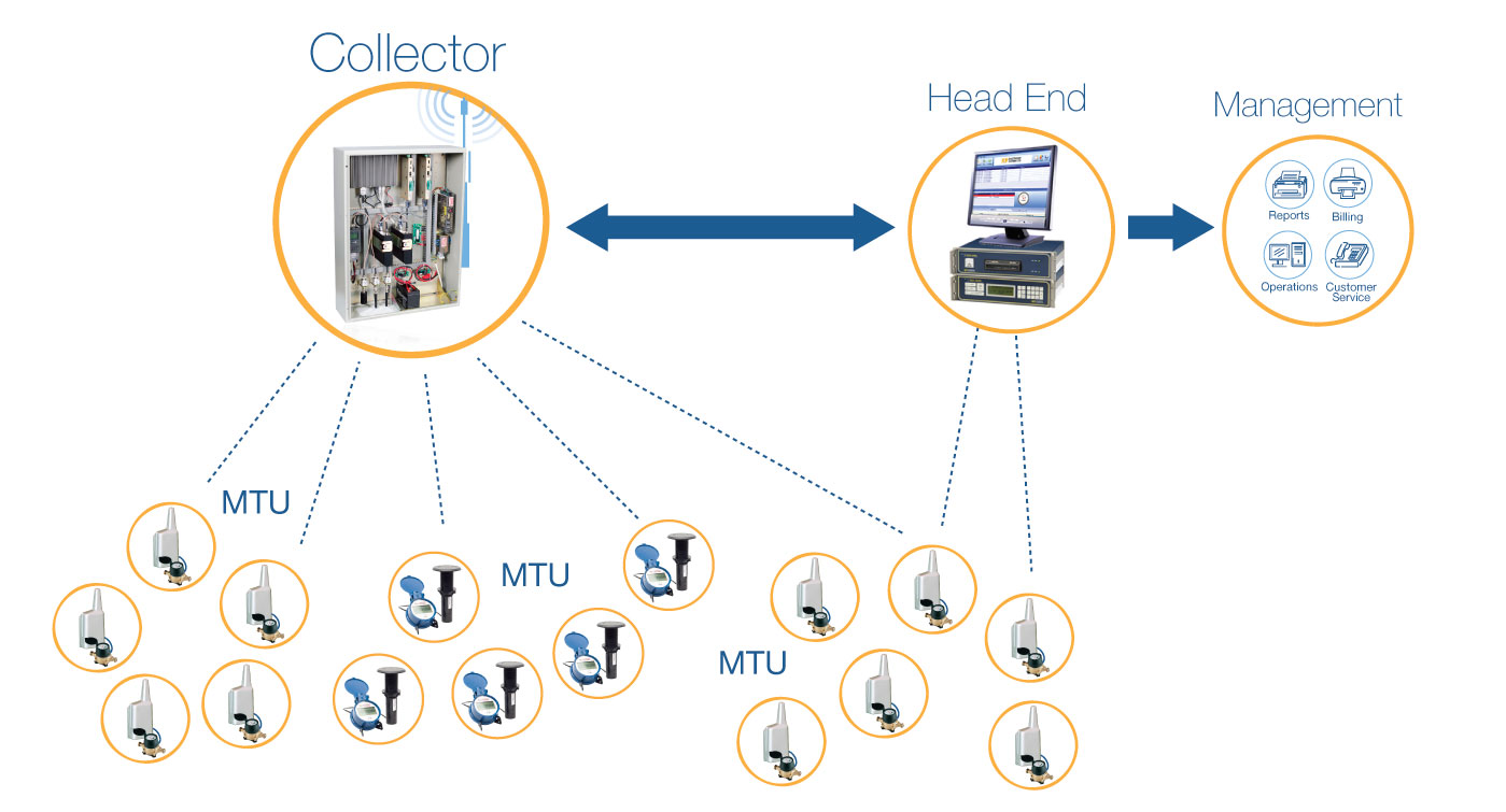 Meganet System Overview Automatic Meter Reading Ami Kps Water Wiring Diagram By Kp Is A High Powered Two Way Long Range Fixed Network Advanced Metering Infrastructure